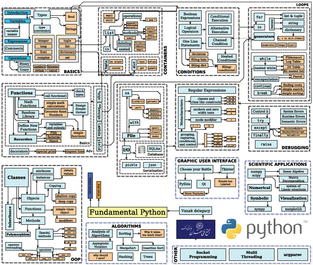 http://www.mftvanak.com/cp/Images/picsofsite/pythonsyllabus.jpg