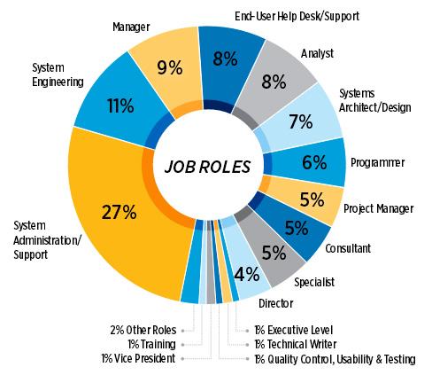 شغل، مشاغل، درصد، رشته های IT،شاغلین