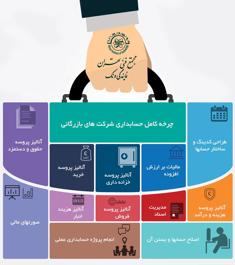حسابداری ویژه بازارکار دوره آموزش کلاس مجتمع فنی تهران نمایندگی ونک