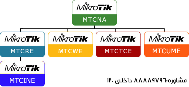 دوره های میکروتیک، چارت میکروتیک، آموزشگاه، آموزش ، دوره، کلاس،کمپ، مجتمع فنی تهران، نمایندگی ونک،