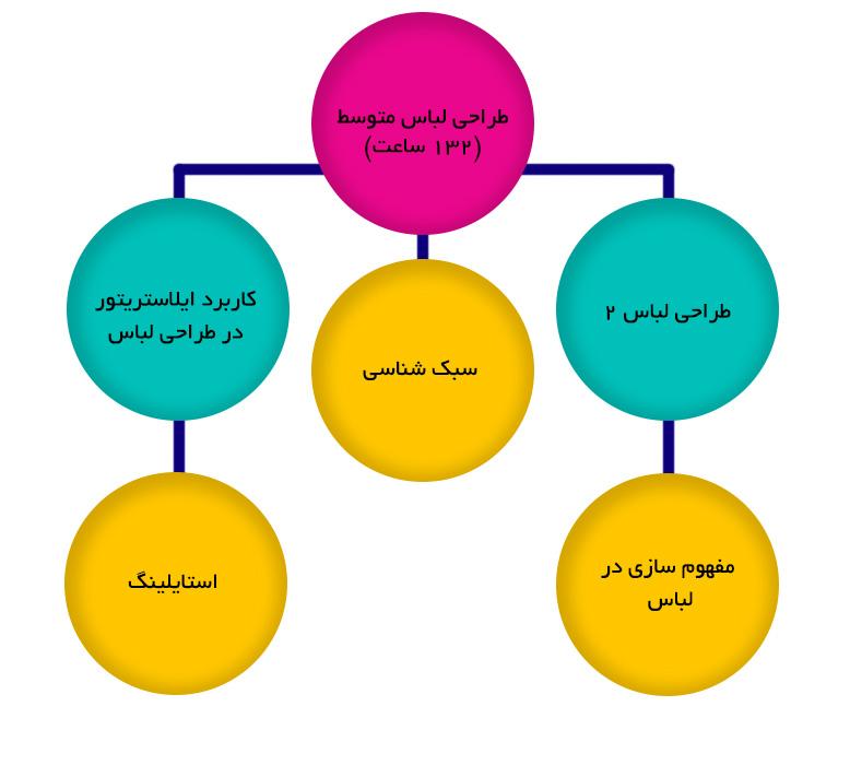 مجتمع فنی تهران طراحی مد لباس دوره اموزش