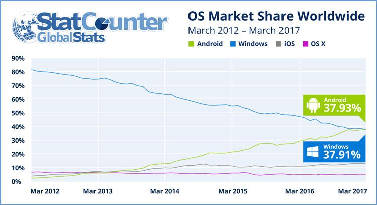 مقایسه تعداد کاربران ویندوز و اندروید
